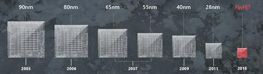 AMD-FinFET
