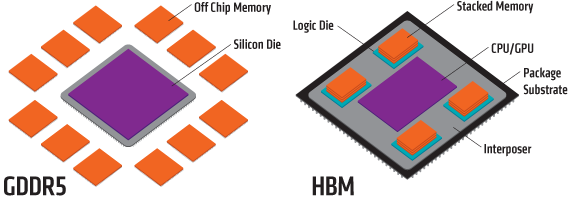 gddr5-vs-hbm-form-factor