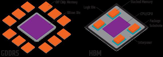 gddr5-vs-hbm-form-factor