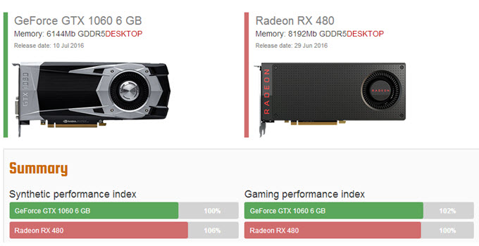 Best GPU Comparison Websites to Compare Graphics Cards