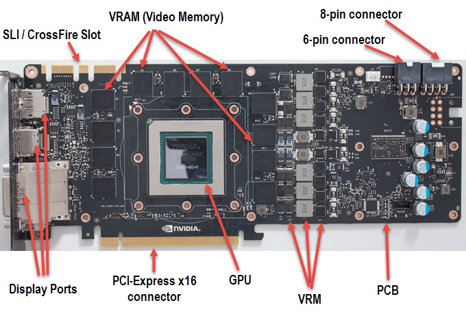 Graphics Card Components Amp Connectors Explained