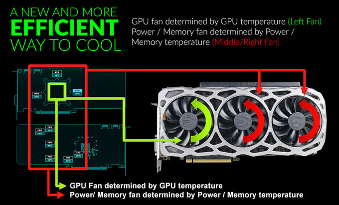 evga-gtx-1080-ti-icx-cooling-technology