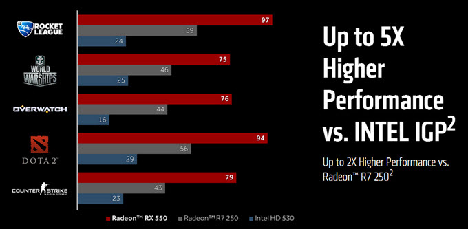 radeon-rx-550-performance
