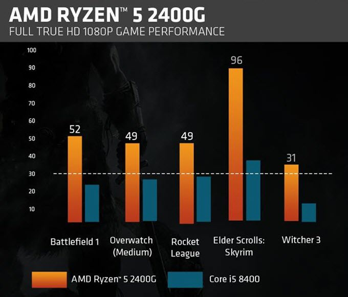 amd-ryzen-5-2400G-performance