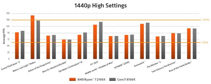 AMD-Ryzen-7-2700X-vs-Core-i7-8700K-Gaming-Performance