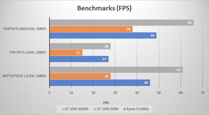 gt-1030-GDDR5-vs-DDR4-benchmarks