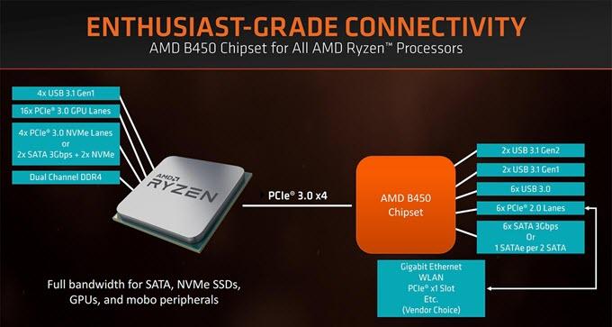 amd-b450-chipset