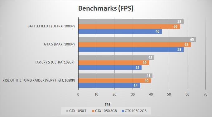 benchmarks-gtx-1050-2gb-3gb-vs-gtx-1050-ti