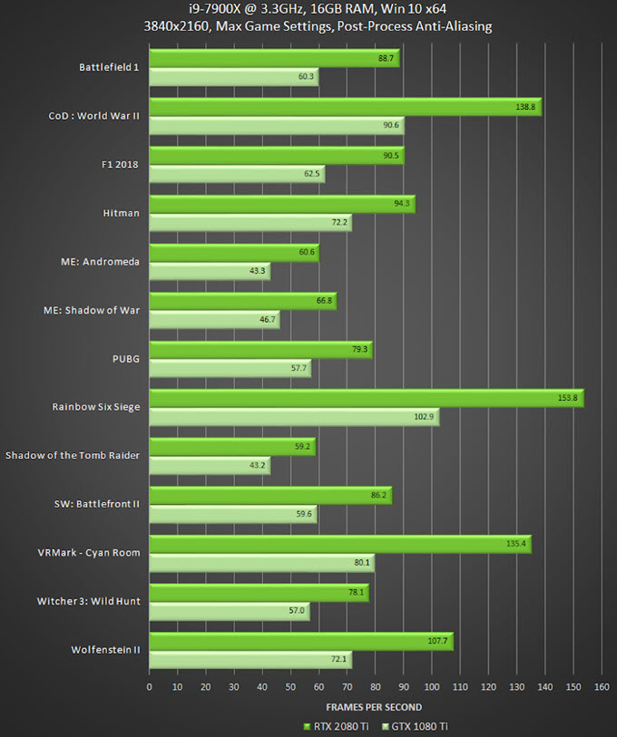 RTX 2080 Ti vs GTX 1080 Ti Comparison & Benchmarks