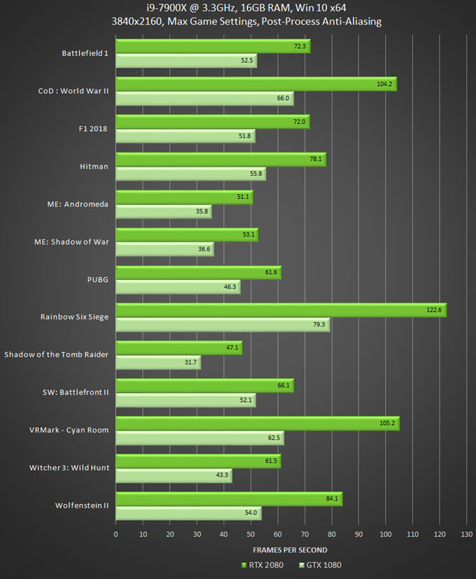 rtx-2080-vs-gtx-1080-gaming-benchmarks