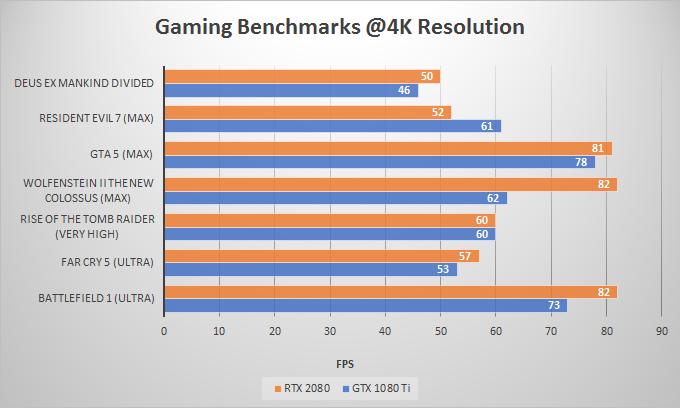 RTX 2080 vs GTX 1080 Ti Comparison & Benchmarks