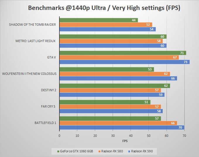 rx-580-vs-rx-590-vs-gtx-1060-benchmarks-1440p