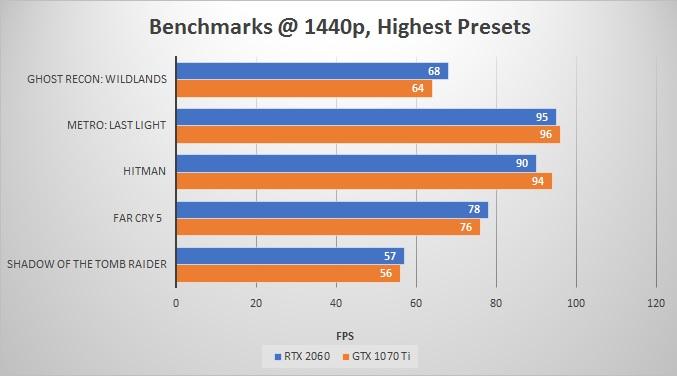 benchmarks-RTX-2060