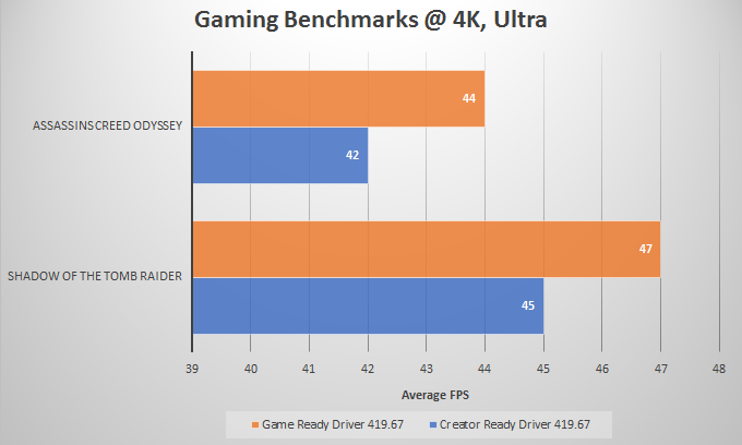 Nvidia Game Ready vs Creator Ready Driver Difference [GRD vs CRD]