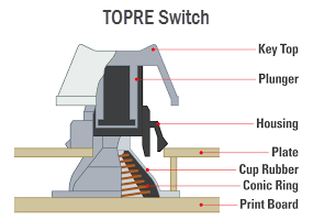 topre-capacitive-switch