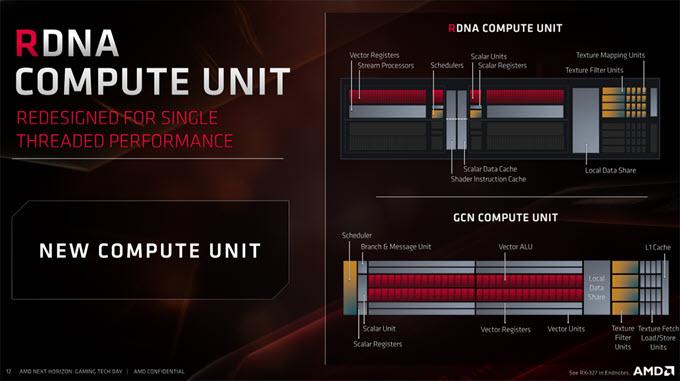 RDNA-Compute-Units