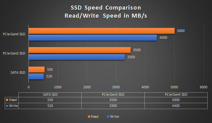 SSD-Speed-SATA-vs-PCIe-Gen3-vs-PCIe-Gen4