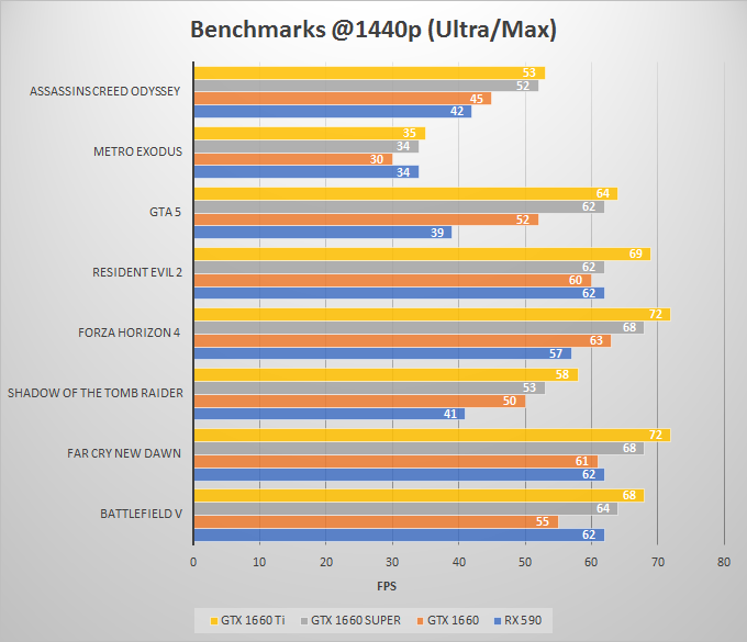 1440p-benchmarks-GTX-1660-SUPER