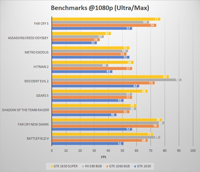 gtx-1650-super-benchmarks