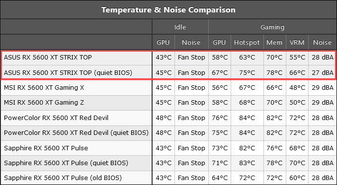 RX-5600-XT-Temperature-and-Noise-Levels