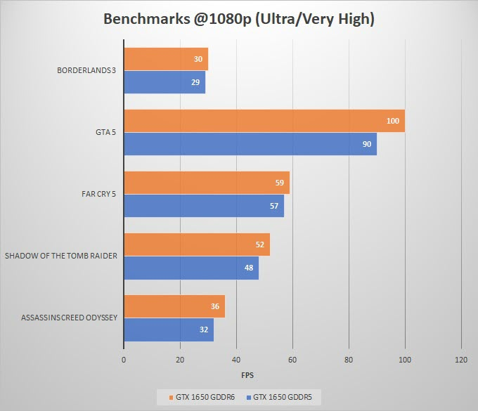 GTX-1650-GDDR6-vs-GDDR5-Gaming-Benchmarks