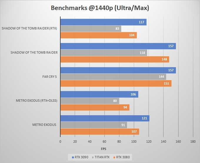 1440p-benchmarks-RTX-3090