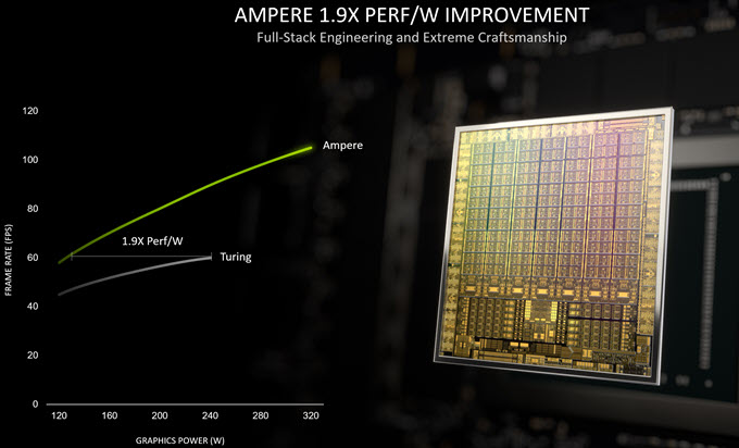 ampere-perf-per-watt-improvement