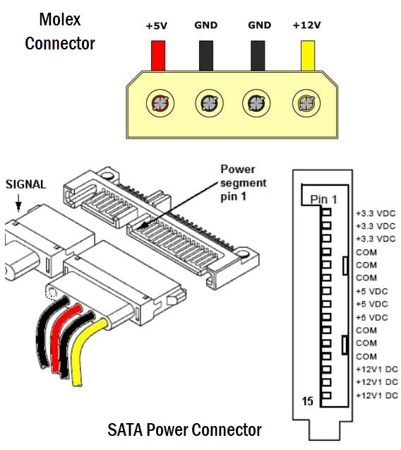 Molex-and-SATA-Connectos-Pinout