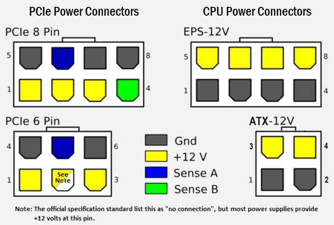 PCIe-and-CPU-Power-Connectors-Pinout