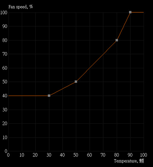 gpu-custom-fan-curve